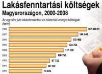Rezsiköltségek 2000-2008